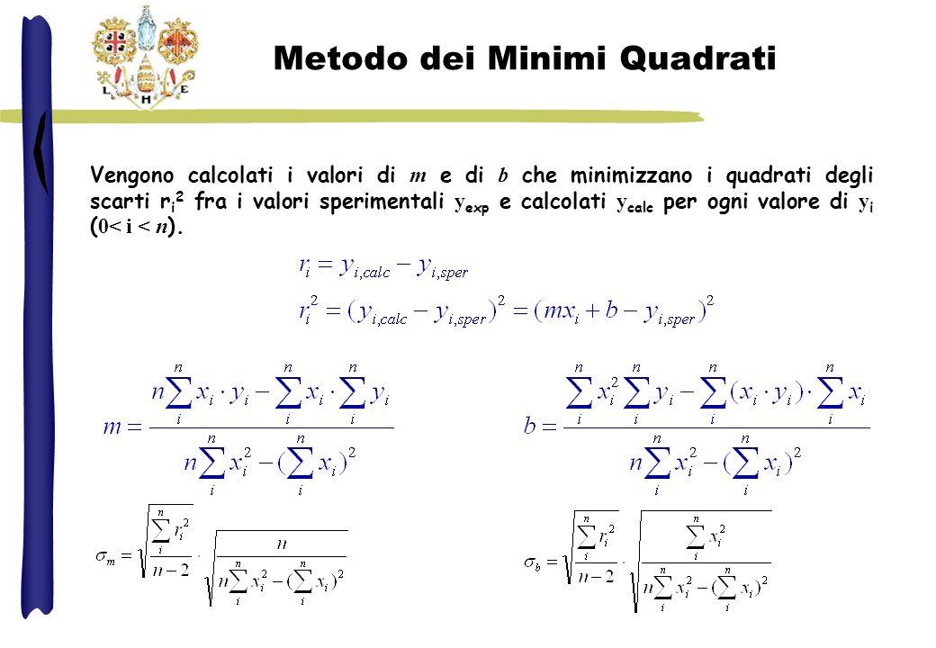 Metodo dei Minimi Quadrati Vengono calcolati i valori di m e di b che minimizzano i quadrati degli scarti r i 2 fra i valori sperimentali y exp e calc