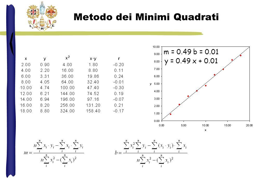 Metodo dei Minimi Quadrati m = 0.49 b = 0.01 y = 0.49 x + 0.01