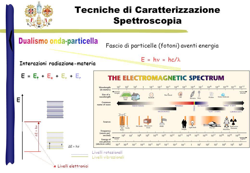 Tecniche di Caratterizzazione Spettroscopia Fascio di particelle (fotoni) aventi energia E = h = hc/ Interazioni radiazione-materia E = E t + E e + E