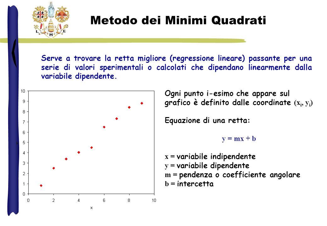 Metodo dei Minimi Quadrati Vengono calcolati i valori di m e di b che minimizzano i quadrati degli scarti r i 2 fra i valori sperimentali y exp e calcolati y calc per ogni valore di y i ( 0< i < n ).