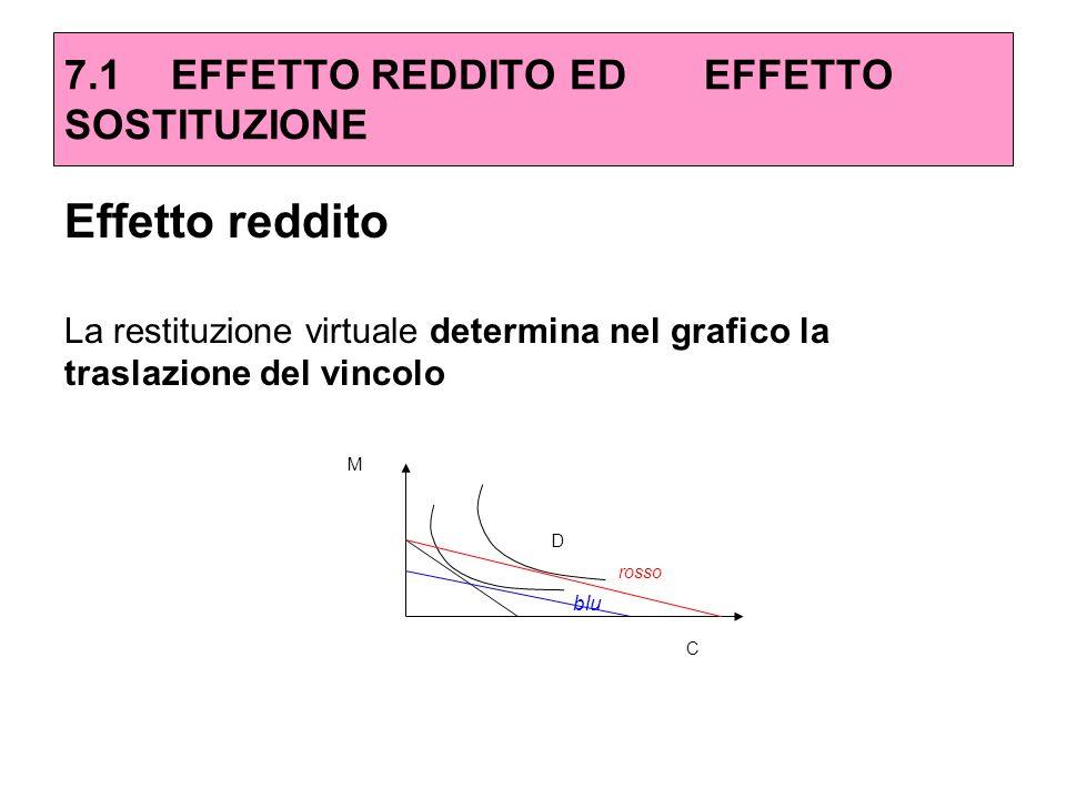 Effetto reddito La restituzione virtuale determina nel grafico la traslazione del vincolo 7.1EFFETTO REDDITO ED EFFETTO SOSTITUZIONE M C D blu rosso