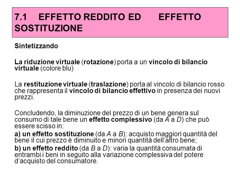 Sintetizzando La riduzione virtuale (rotazione) porta a un vincolo di bilancio virtuale (colore blu) La restituzione virtuale (traslazione) porta al v