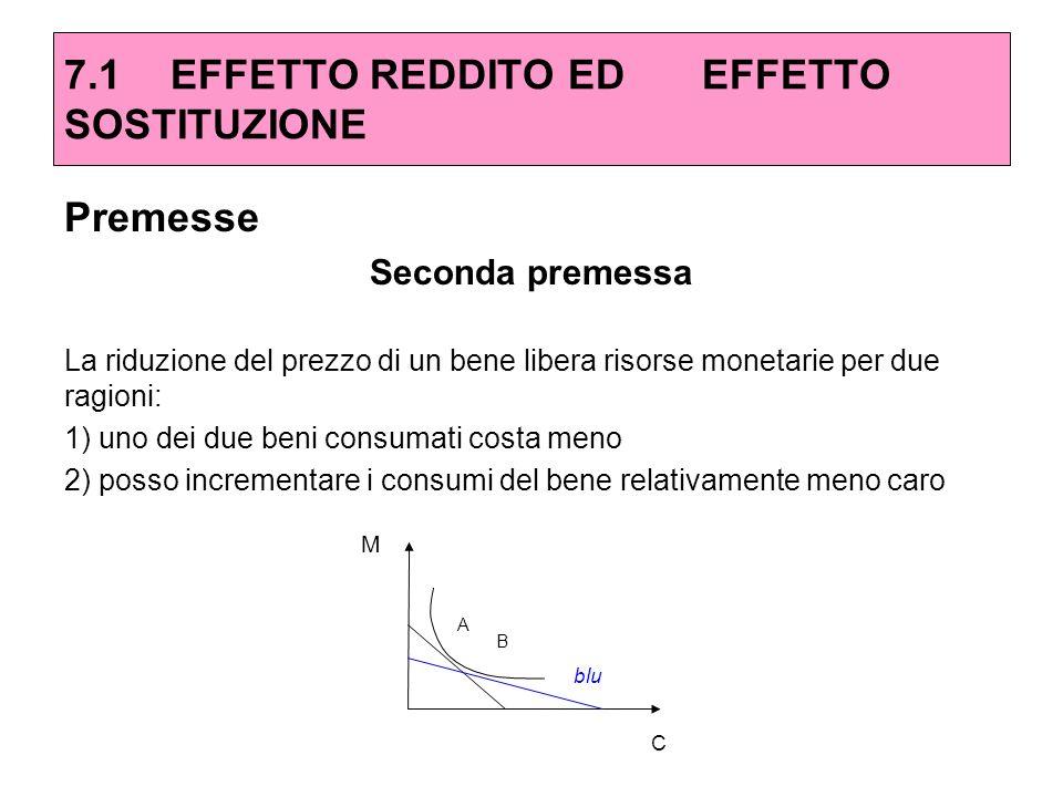 Premesse Seconda premessa La riduzione del prezzo di un bene libera risorse monetarie per due ragioni: 1) uno dei due beni consumati costa meno 2) pos