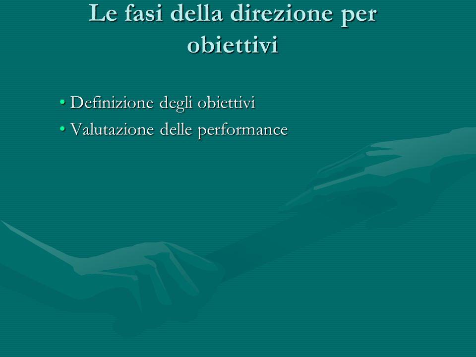 Le fasi della direzione per obiettivi Definizione degli obiettivi Definizione degli obiettivi Valutazione delle performance Valutazione delle performa