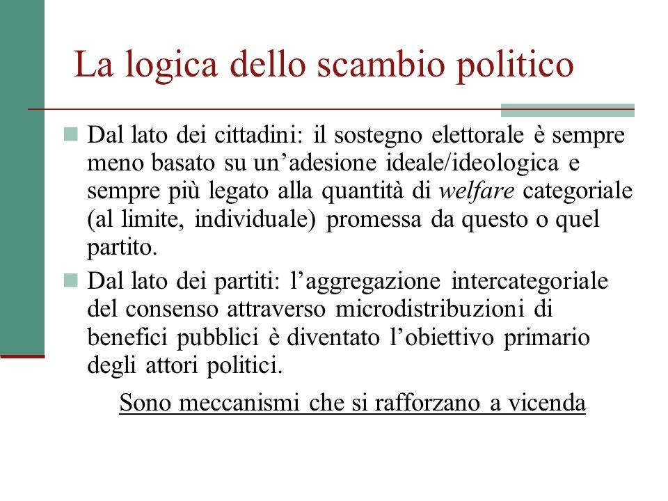 La logica dello scambio politico Dal lato dei cittadini: il sostegno elettorale è sempre meno basato su unadesione ideale/ideologica e sempre più lega
