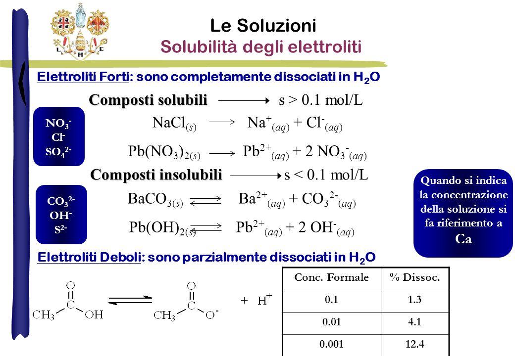 Composti solubili Composti solubilis > 0.1 mol/L Composti insolubili Composti insolubili s < 0.1 mol/L NaCl (s) Na + (aq) + Cl - (aq) Pb(NO 3 ) 2(s) Pb 2+ (aq) + 2 NO 3 - (aq) BaCO 3(s) Ba 2+ (aq) + CO 3 2- (aq) Pb(OH) 2(s) Pb 2+ (aq) + 2 OH - (aq) Le Soluzioni Solubilità degli elettroliti NO 3 - Cl - SO 4 2- CO 3 2- OH - S 2- Elettroliti Forti: sono completamente dissociati in H 2 O Elettroliti Deboli: sono parzialmente dissociati in H 2 O Quando si indica la concentrazione della soluzione si fa riferimento a Ca Conc.