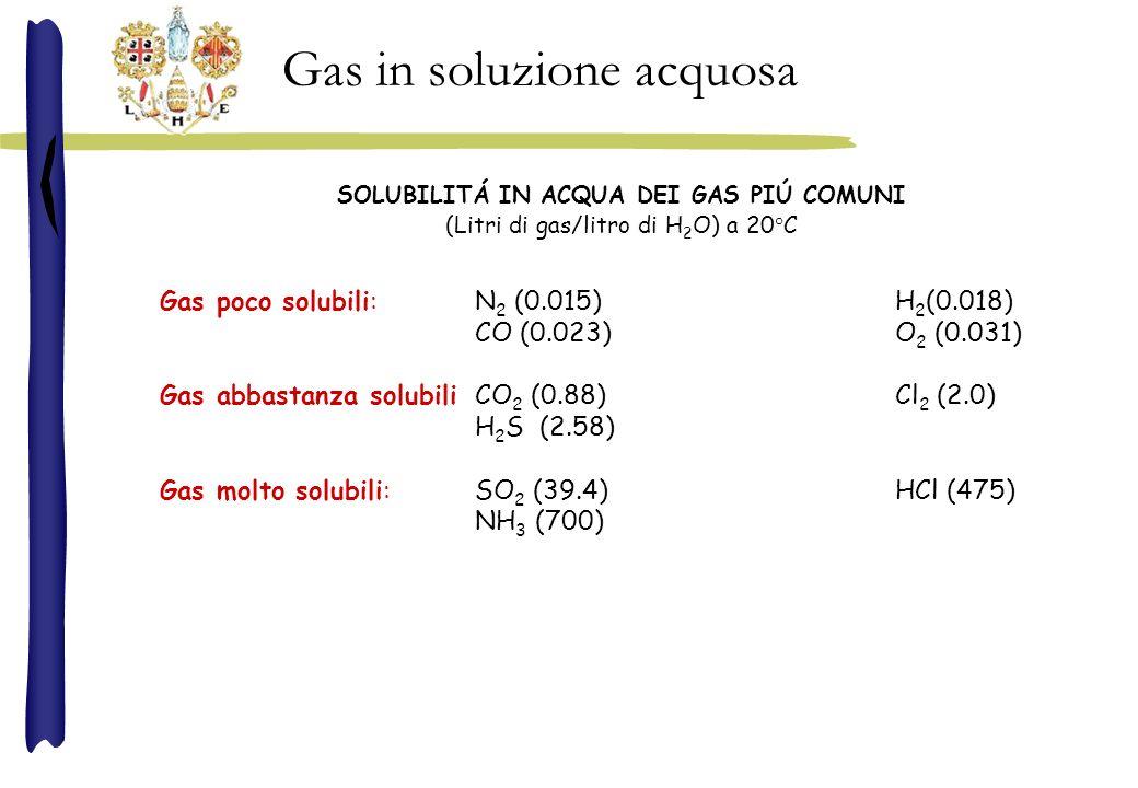 Gas poco solubili:N 2 (0.015)H 2 (0.018) CO (0.023)O 2 (0.031) Gas abbastanza solubiliCO 2 (0.88)Cl 2 (2.0) H 2 S (2.58) Gas molto solubili:SO 2 (39.4)HCl (475) NH 3 (700) Gas in soluzione acquosa SOLUBILITÁ IN ACQUA DEI GAS PIÚ COMUNI (Litri di gas/litro di H 2 O) a 20°C