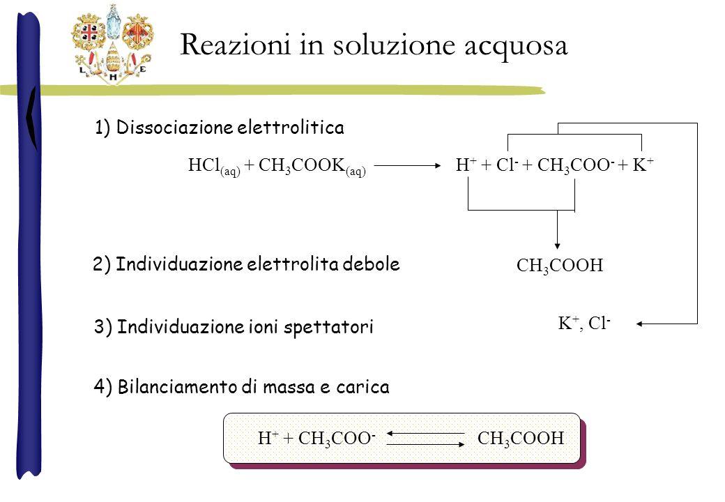 HCl (aq) + CH 3 COOK (aq) H + + Cl - + CH 3 COO - + K + CH 3 COOH 1) Dissociazione elettrolitica 2) Individuazione elettrolita debole 3) Individuazione ioni spettatori K +, Cl - 4) Bilanciamento di massa e carica Reazioni in soluzione acquosa H + + CH 3 COO - CH 3 COOH