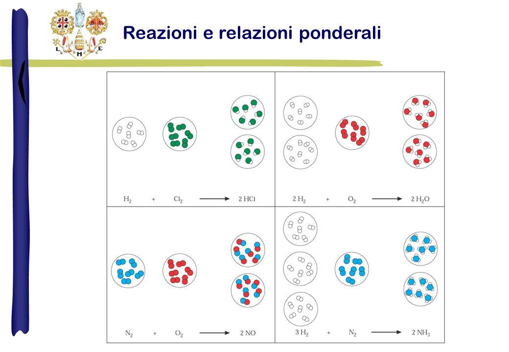 Esempi 1) Quante moli di rame sono contenute in 12.30 g di rame.