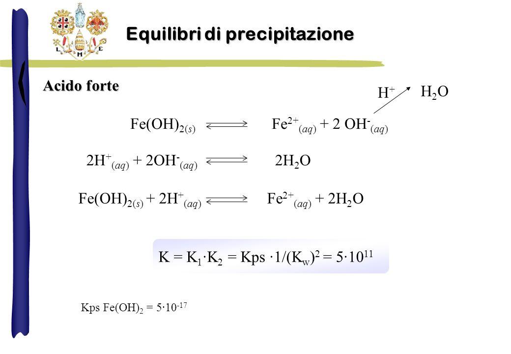 Acido forte Fe(OH) 2(s) Fe 2+ (aq) + 2 OH - (aq) H2OH2O H+H+ 2H + (aq) + 2OH - (aq) 2H 2 O Fe(OH) 2(s) + 2H + (aq) Fe 2+ (aq) + 2H 2 O K = K 1 ·K 2 = Kps ·1/(K w ) 2 = 5·10 11 Kps Fe(OH) 2 = 5·10 -17 Equilibri di precipitazione