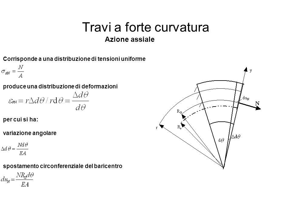 Travi a forte curvatura Azione assiale Corrisponde a una distribuzione di tensioni uniforme produce una distribuzione di deformazioni spostamento circ