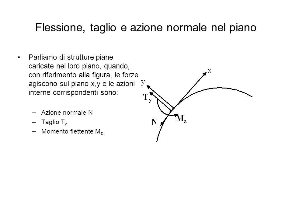 Flessione, taglio e azione normale nel piano Parliamo di strutture piane caricate nel loro piano, quando, con riferimento alla figura, le forze agisco