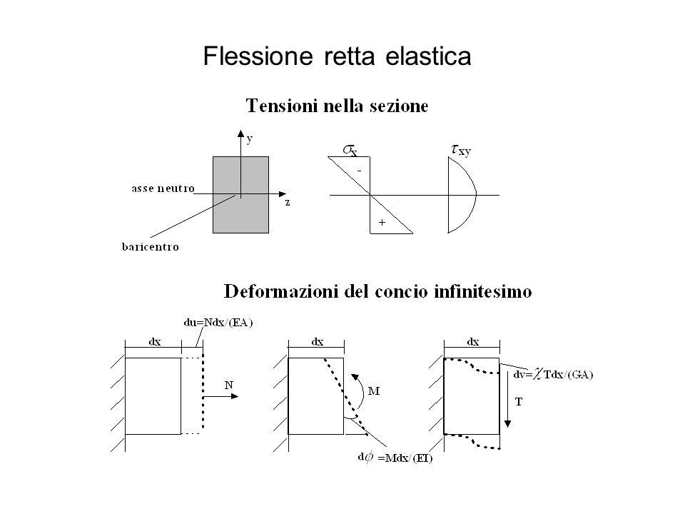 Le ipotesi alla base dellespressione sono le seguenti: - inflessione della barra piccola - conservazione della planarità delle sezioni - elasticità