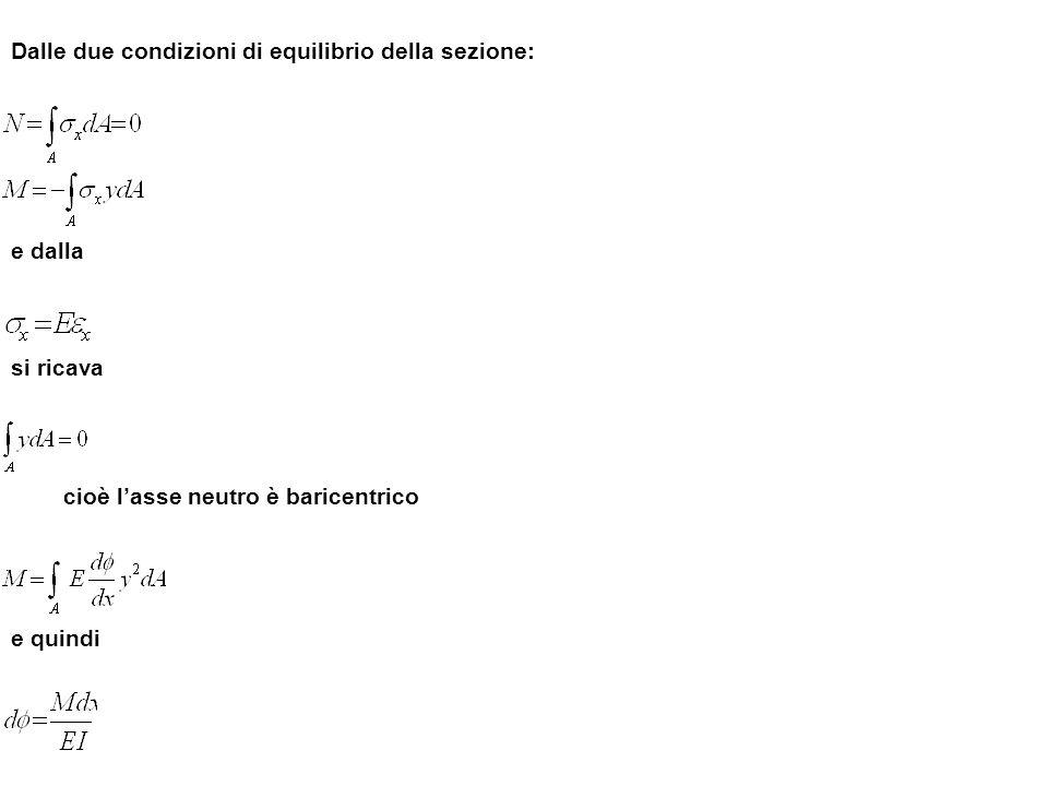 Dalle due condizioni di equilibrio della sezione: e dalla si ricava cioè lasse neutro è baricentrico e quindi