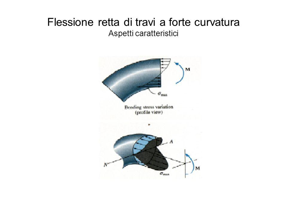 Flessione di travi a forte curvatura I risultati principali della teoria della flessione elastica delle travi a forte curvatura sono: Lasse neutro non è baricentrico ma spostato verso il centro di curvatura.