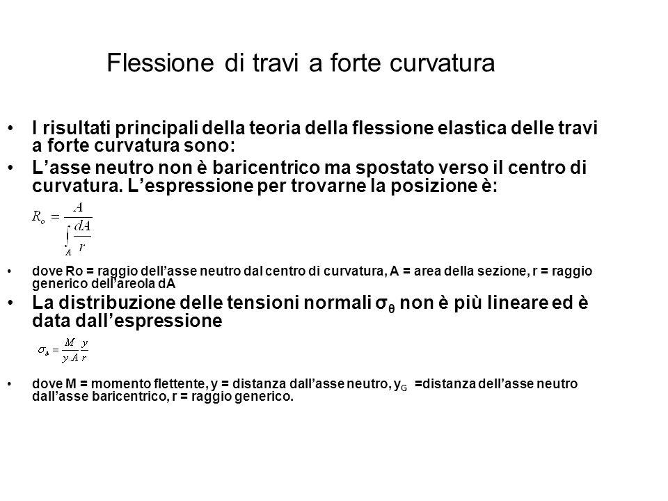 Flessione di travi a forte curvatura I risultati principali della teoria della flessione elastica delle travi a forte curvatura sono: Lasse neutro non