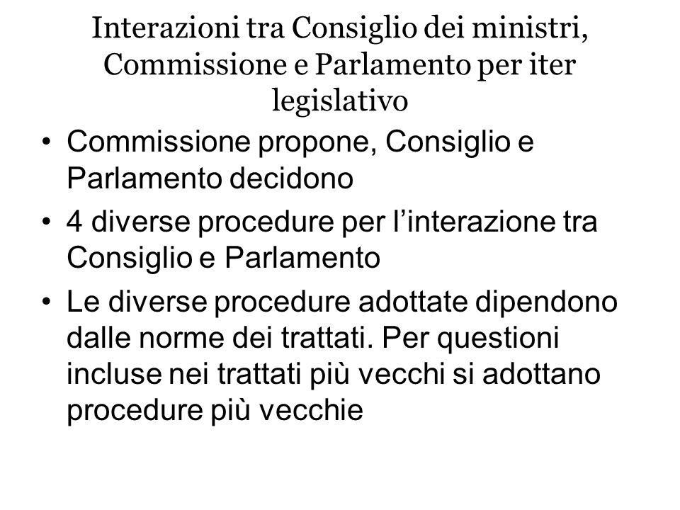 Interazioni tra Consiglio dei ministri, Commissione e Parlamento per iter legislativo Commissione propone, Consiglio e Parlamento decidono 4 diverse procedure per linterazione tra Consiglio e Parlamento Le diverse procedure adottate dipendono dalle norme dei trattati.