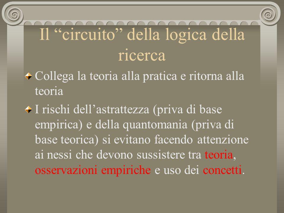 Il circuito della logica della ricerca Collega la teoria alla pratica e ritorna alla teoria I rischi dellastrattezza (priva di base empirica) e della
