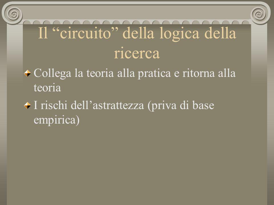 Il circuito della logica della ricerca Collega la teoria alla pratica e ritorna alla teoria I rischi dellastrattezza (priva di base empirica)