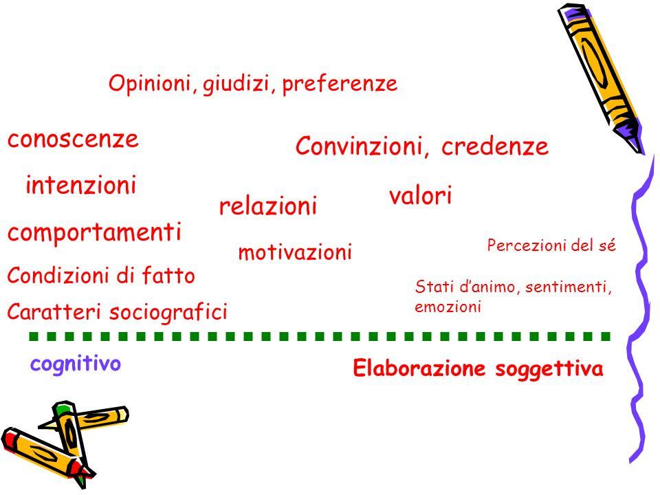 cognitivo Elaborazione soggettiva Stati danimo, sentimenti, emozioni Percezioni del sé motivazioni valori relazioni Convinzioni, credenze conoscenze O