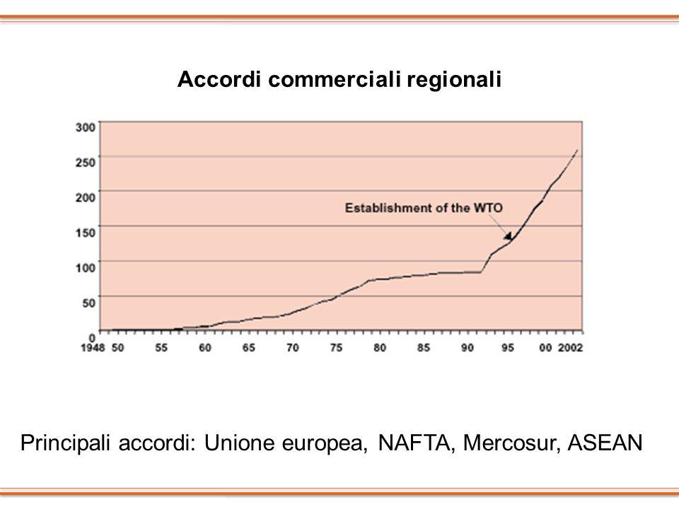 Accordi commerciali regionali Principali accordi: Unione europea, NAFTA, Mercosur, ASEAN