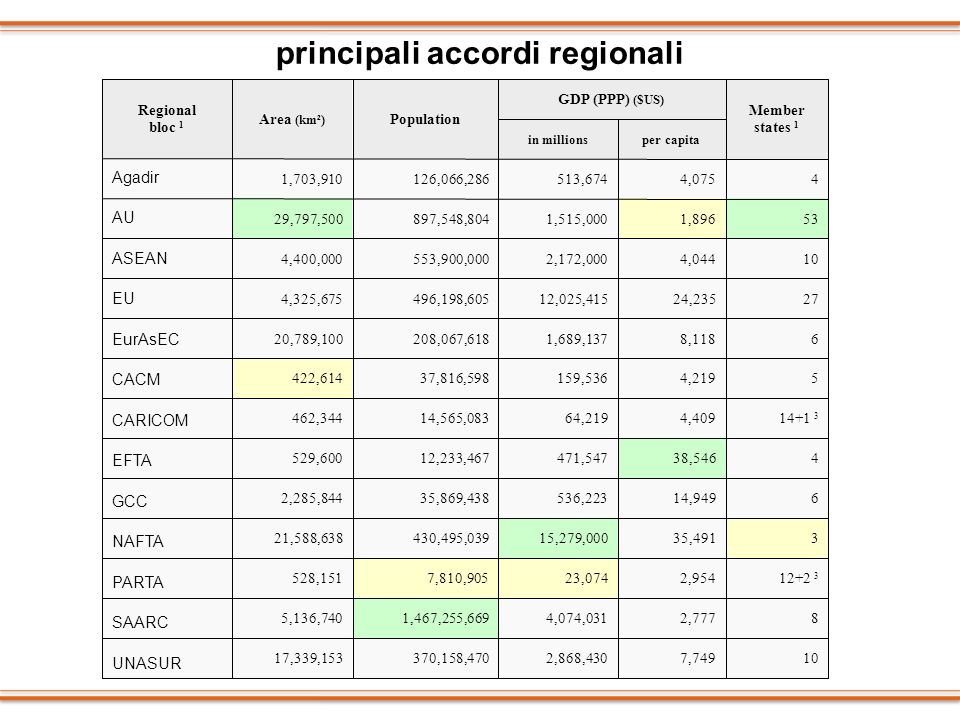 principali accordi regionali Agadir AU ASEAN EU EurAsEC CACM CARICOM EFTA GCC NAFTA PARTA SAARC UNASUR
