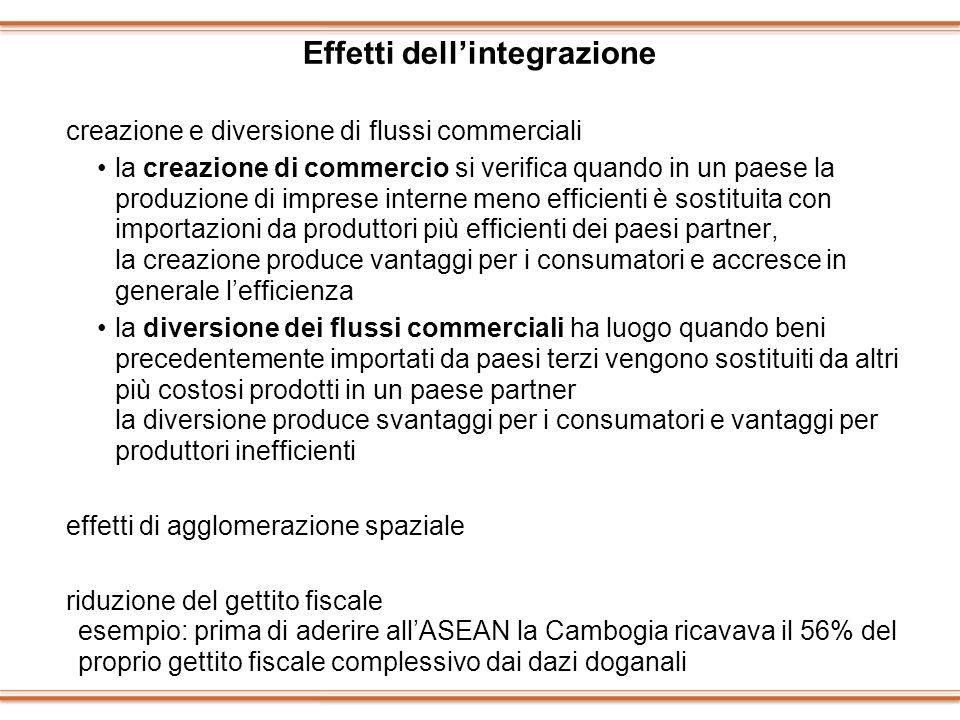 Effetti dellintegrazione creazione e diversione di flussi commerciali la creazione di commercio si verifica quando in un paese la produzione di impres