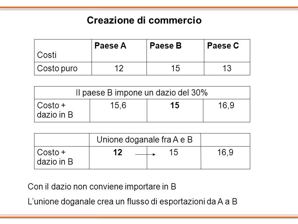 Creazione di commercio 131512Costo puro Paese CPaese BPaese A Costi 16,91512Costo + dazio in B Unione doganale fra A e B 16,91515,6Costo + dazio in B