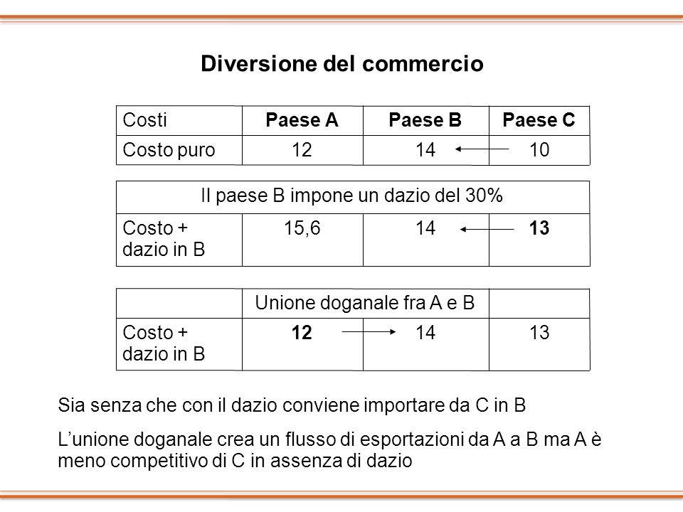 Diversione del commercio 101412Costo puro Paese CPaese BPaese ACosti 131415,6Costo + dazio in B Il paese B impone un dazio del 30% 131412Costo + dazio