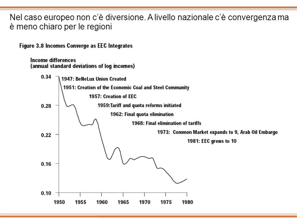 Nel caso europeo non cè diversione. A livello nazionale cè convergenza ma è meno chiaro per le regioni