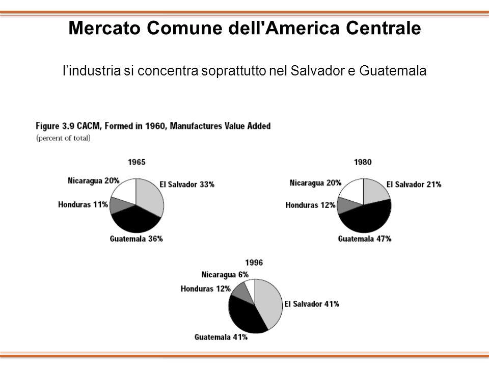 Mercato Comune dell'America Centrale lindustria si concentra soprattutto nel Salvador e Guatemala
