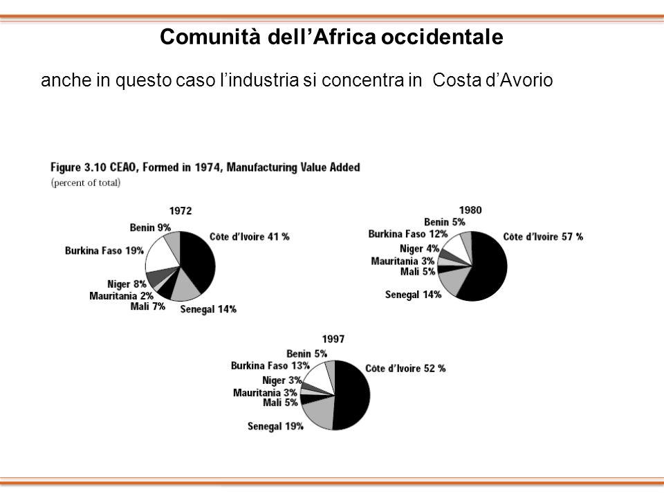 Comunità dellAfrica occidentale anche in questo caso lindustria si concentra in Costa dAvorio