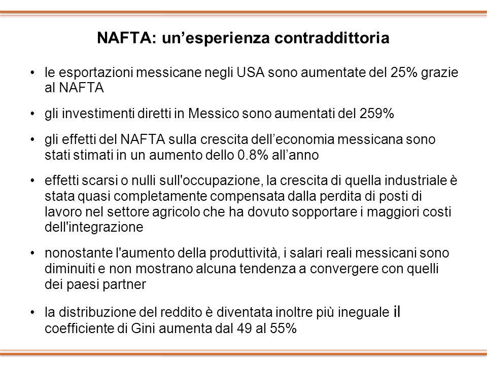 NAFTA: unesperienza contraddittoria le esportazioni messicane negli USA sono aumentate del 25% grazie al NAFTA gli investimenti diretti in Messico son