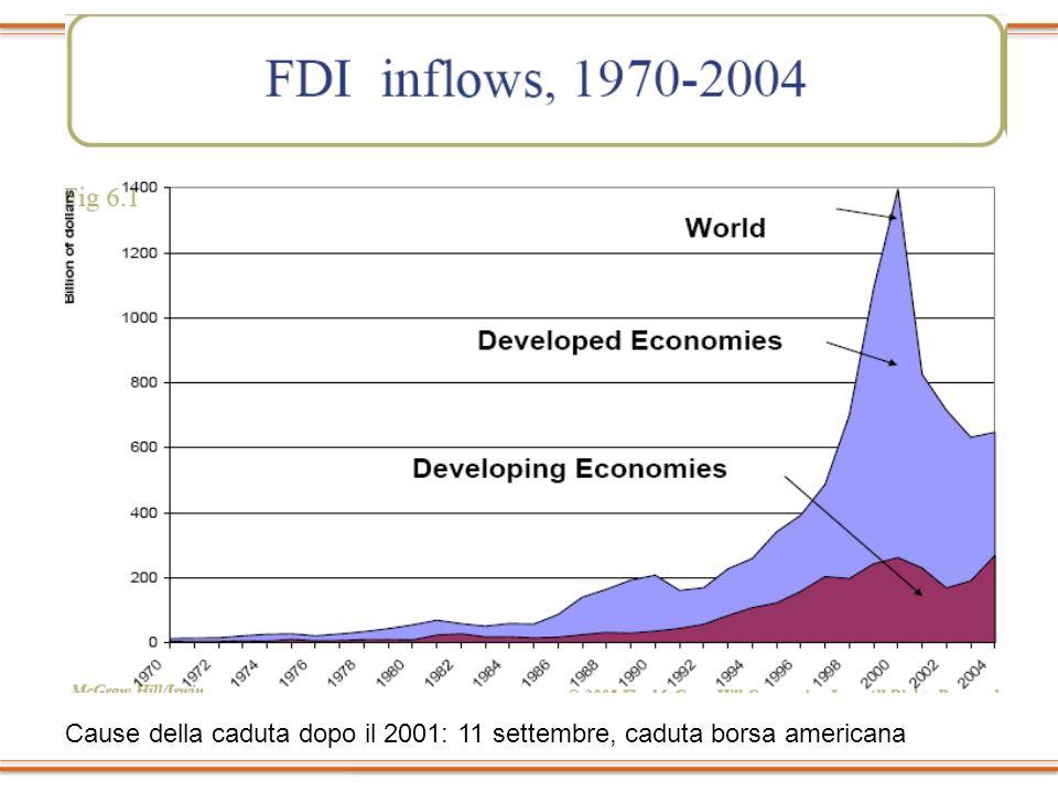 Cause della caduta dopo il 2001: 11 settembre, caduta borsa americana