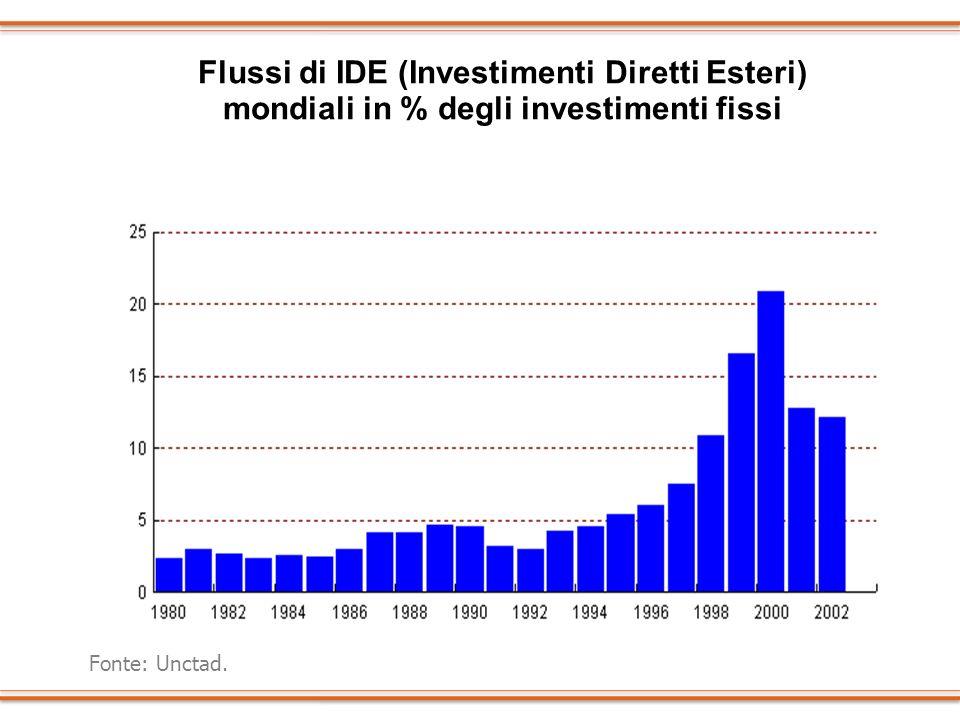 Flussi di IDE (Investimenti Diretti Esteri) mondiali in % degli investimenti fissi Fonte: Unctad.