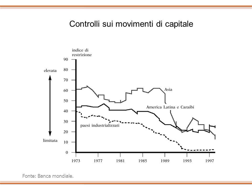 Controlli sui movimenti di capitale Fonte: Banca mondiale.