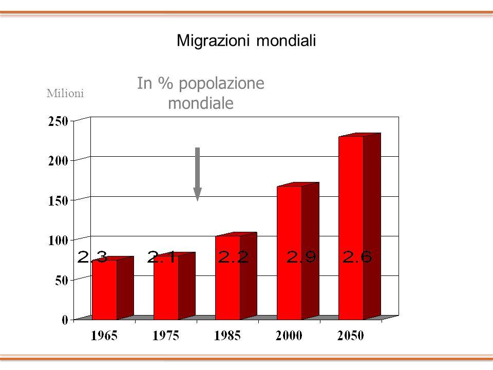 Migrazioni mondiali In % popolazione mondiale Milioni