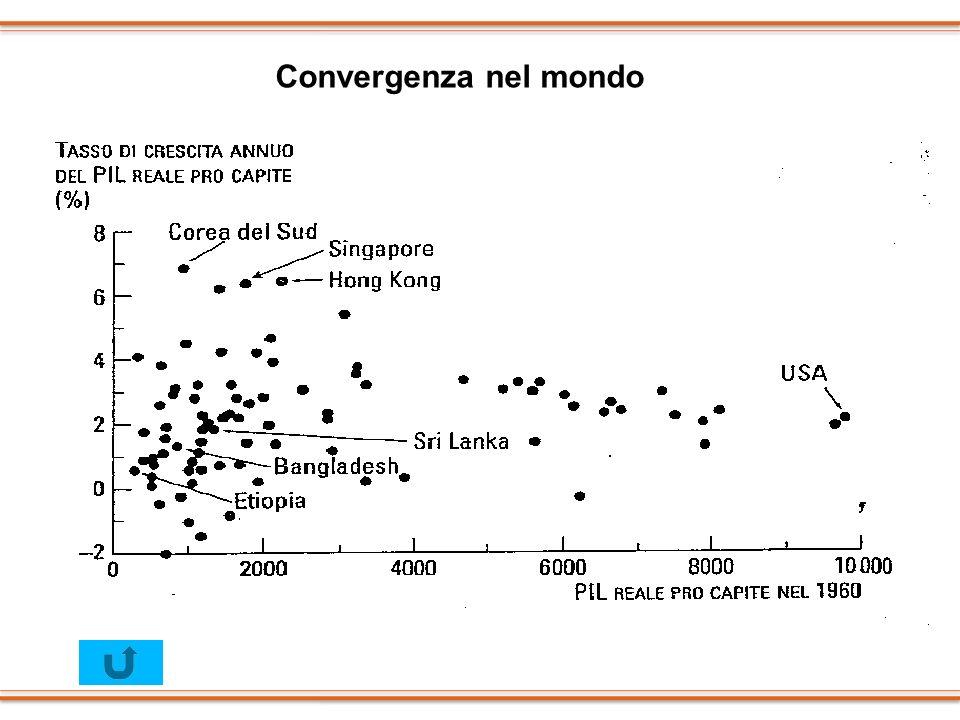 Convergenza nel mondo