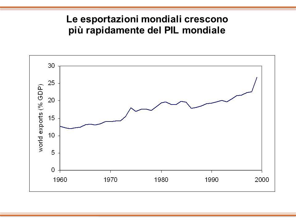 Movimenti di capitali giornalieri $15 miliardi nel 1973 $900 miliardi nel 1992 Oggi $1.260 miliardi Esportazioni mondiali 1950 $ 61 miliardi 1970 $ 315 miliardi 1990 $ 3.447 miliardi 2001 $ 6.220 miliardi