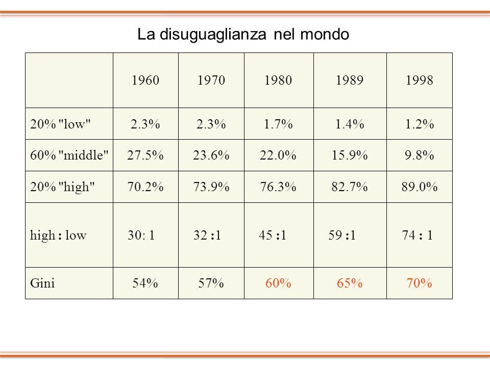 La disuguaglianza nel mondo 70%65%60%57%54%Gini 74 : 1 59 :1 45 :1 32 :1 30: 1high : low 89.0%82.7%76.3%73.9%70.2%20%