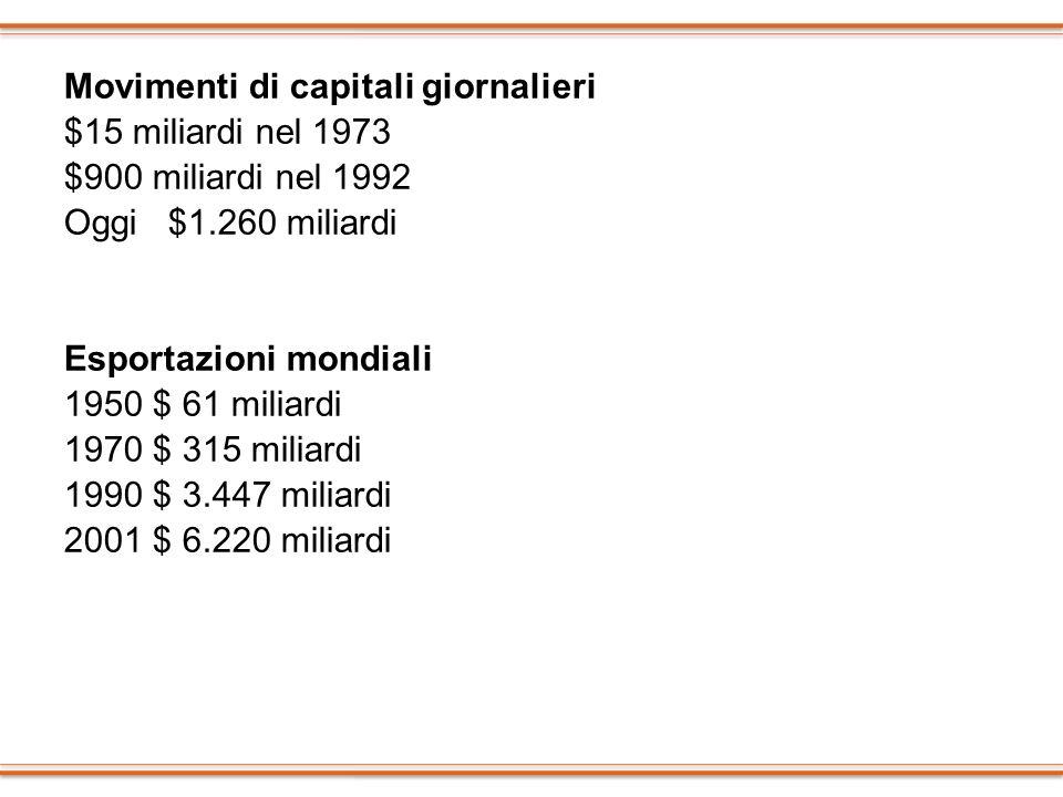 Movimenti di capitali giornalieri $15 miliardi nel 1973 $900 miliardi nel 1992 Oggi $1.260 miliardi Esportazioni mondiali 1950 $ 61 miliardi 1970 $ 31