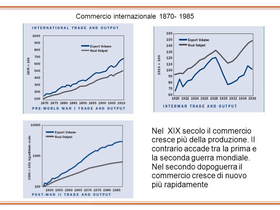 Commercio internazionale 1870- 1985 Nel XIX secolo il commercio cresce più della produzione. Il contrario accade tra la prima e la seconda guerra mond
