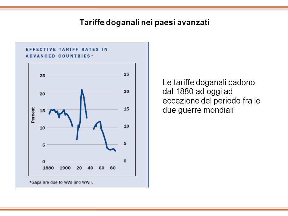 Tariffe doganali nei paesi avanzati Le tariffe doganali cadono dal 1880 ad oggi ad eccezione del periodo fra le due guerre mondiali