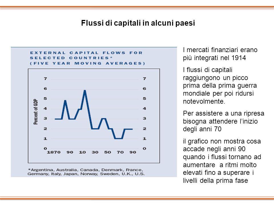 Flussi di capitali in alcuni paesi I mercati finanziari erano più integrati nel 1914 I flussi di capitali raggiungono un picco prima della prima guerr
