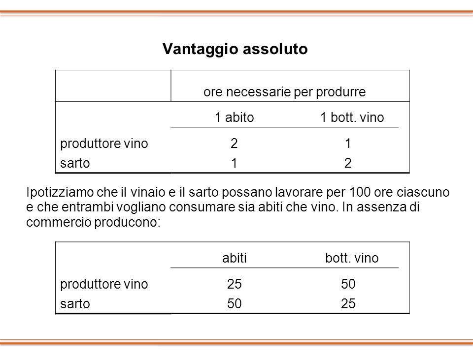 Vantaggio assoluto ore necessarie per produrre 1 abito 1 bott. vino produttore vino21 sarto12 Ipotizziamo che il vinaio e il sarto possano lavorare pe