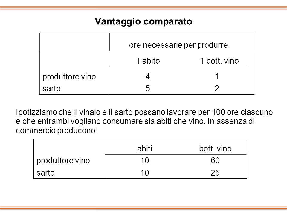 Vantaggio comparato Ipotizziamo che il vinaio e il sarto possano lavorare per 100 ore ciascuno e che entrambi vogliano consumare sia abiti che vino. I