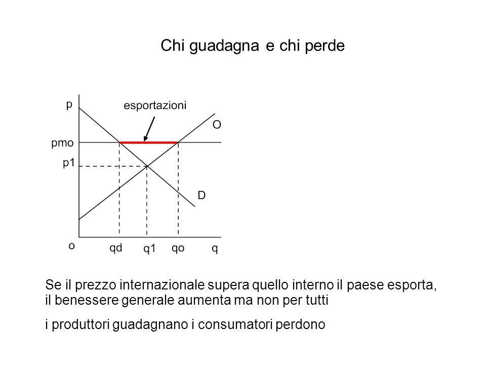 Chi guadagna e chi perde Se il prezzo internazionale supera quello interno il paese esporta, il benessere generale aumenta ma non per tutti i produtto
