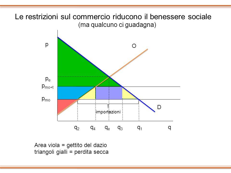 Le restrizioni sul commercio riducono il benessere sociale (ma qualcuno ci guadagna) p q p mo D O q1q1 q2q2 p mo+t q4q4 q3q3 pepe qeqe Area viola = ge
