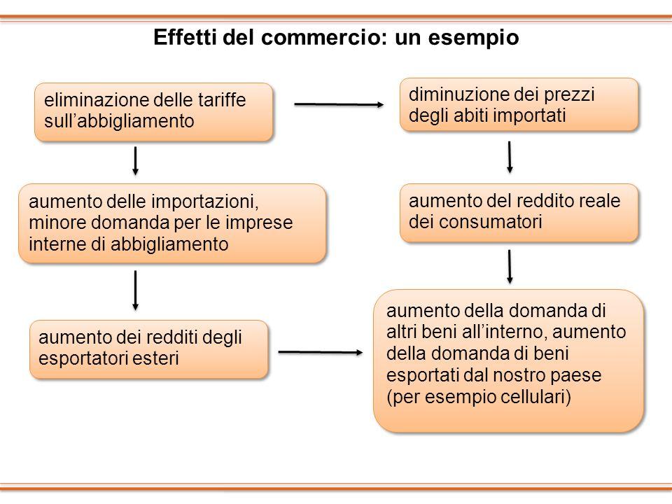Effetti del commercio: un esempio eliminazione delle tariffe sullabbigliamento aumento del reddito reale dei consumatori aumento dei redditi degli esp