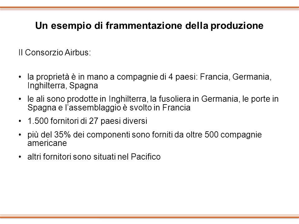 Un esempio di frammentazione della produzione Il Consorzio Airbus: la proprietà è in mano a compagnie di 4 paesi: Francia, Germania, Inghilterra, Spag